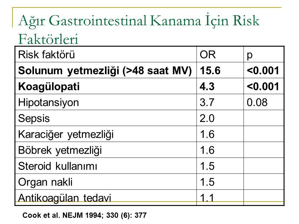 Ağır Gastrointestinal Kanama İçin Risk Faktörleri Risk faktörüORp Solunum yetmezliği (>48 saat MV)15.6<0.001 Koagülopati4.3<0.001 Hipotansiyon3.70.08 Sepsis2.0 Karaciğer yetmezliği1.6 Böbrek yetmezliği1.6 Steroid kullanımı1.5 Organ nakli1.5 Antikoagülan tedavi1.1 Cook et al.