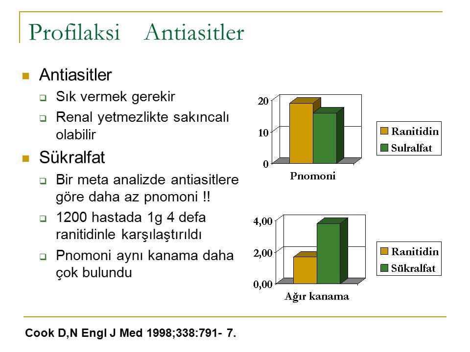 Profilaksi Antiasitler Antiasitler  Sık vermek gerekir  Renal yetmezlikte sakıncalı olabilir Sükralfat  Bir meta analizde antiasitlere göre daha az pnomoni !.