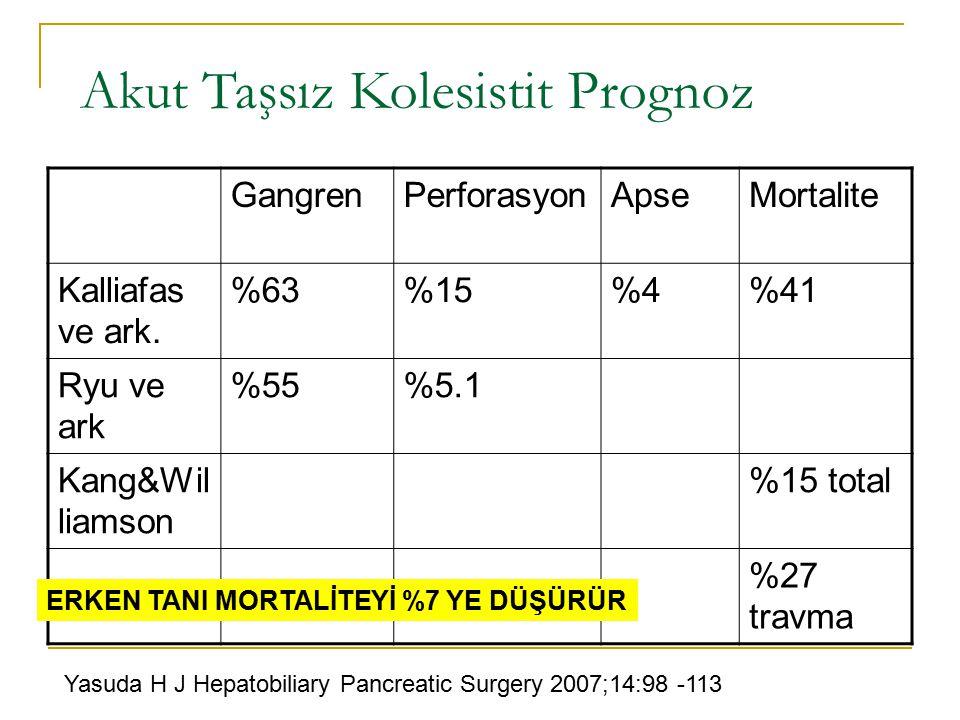 Akut Taşsız Kolesistit Prognoz GangrenPerforasyonApseMortalite Kalliafas ve ark. %63%15%4%41 Ryu ve ark %55%5.1 Kang&Wil liamson %15 total %27 travma