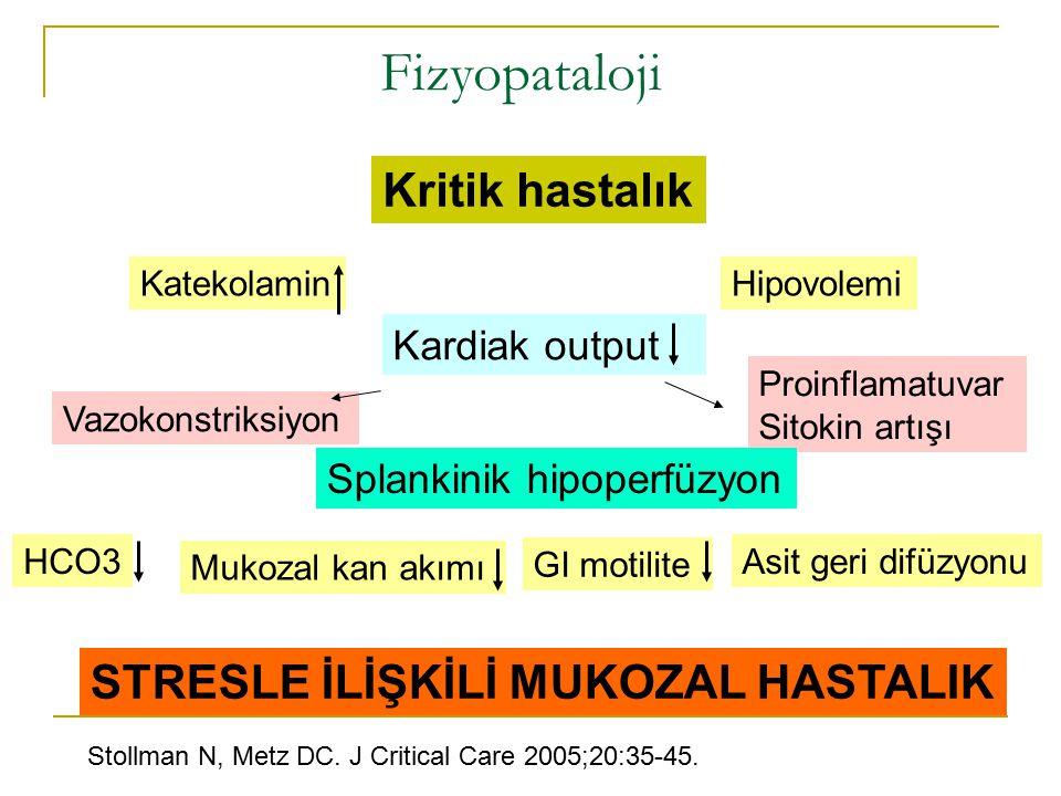 Fizyopataloji Kritik hastalık Katekolamin Kardiak output Hipovolemi Proinflamatuvar Sitokin artışı Splankinik hipoperfüzyon HCO3 Mukozal kan akımı GI