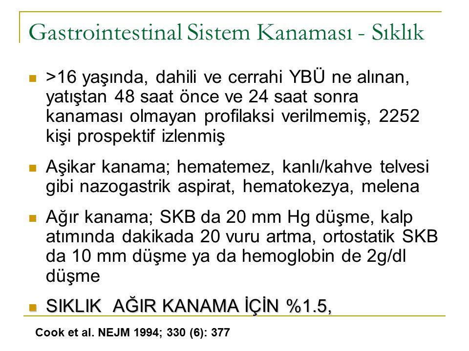 Gastrointestinal Sistem Kanaması - Sıklık >16 yaşında, dahili ve cerrahi YBÜ ne alınan, yatıştan 48 saat önce ve 24 saat sonra kanaması olmayan profil