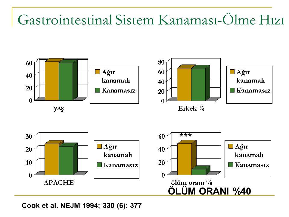 İnterdigestif motilite değişiklikleri  Açlıkta faz II kısalır, faz I ve faz III süresi artar  Mekanik ventilatörde olanlarda MMC aktivitesi antrumdan değil duodenumdan başlar  MMC aktivitesi durağan ya da retrograddır Digestif motilite değişiklikleri  MMC açlık paterninden tokluk paternine dönemez Sonuç: Bakteri aşırı üremesi