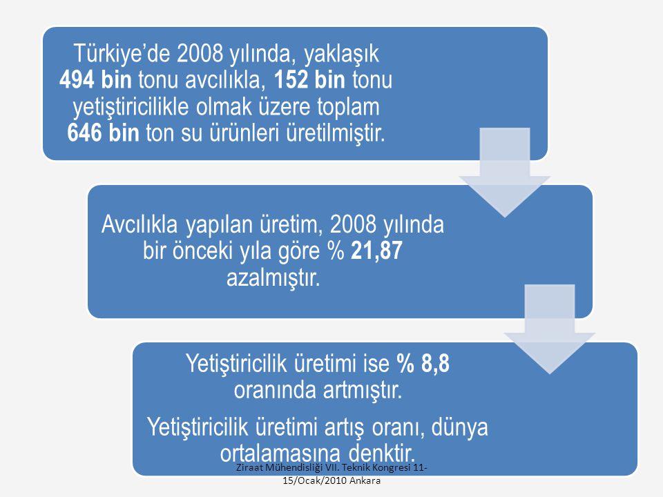 Türkiye'de 2008 yılında, yaklaşık 494 bin tonu avcılıkla, 152 bin tonu yetiştiricilikle olmak üzere toplam 646 bin ton su ürünleri üretilmiştir.