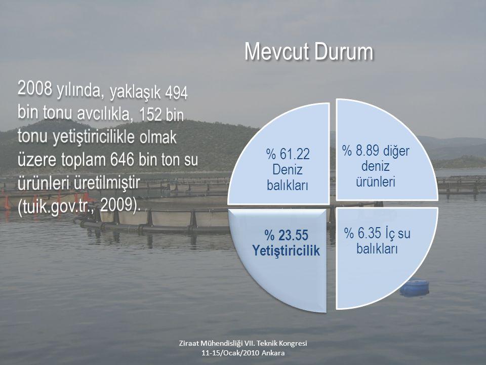 % 8.89 diğer deniz ürünleri % 6.35 İç su balıkları % 23.55 Yetiştiricilik % 61.22 Deniz balıkları Ziraat Mühendisliği VII.