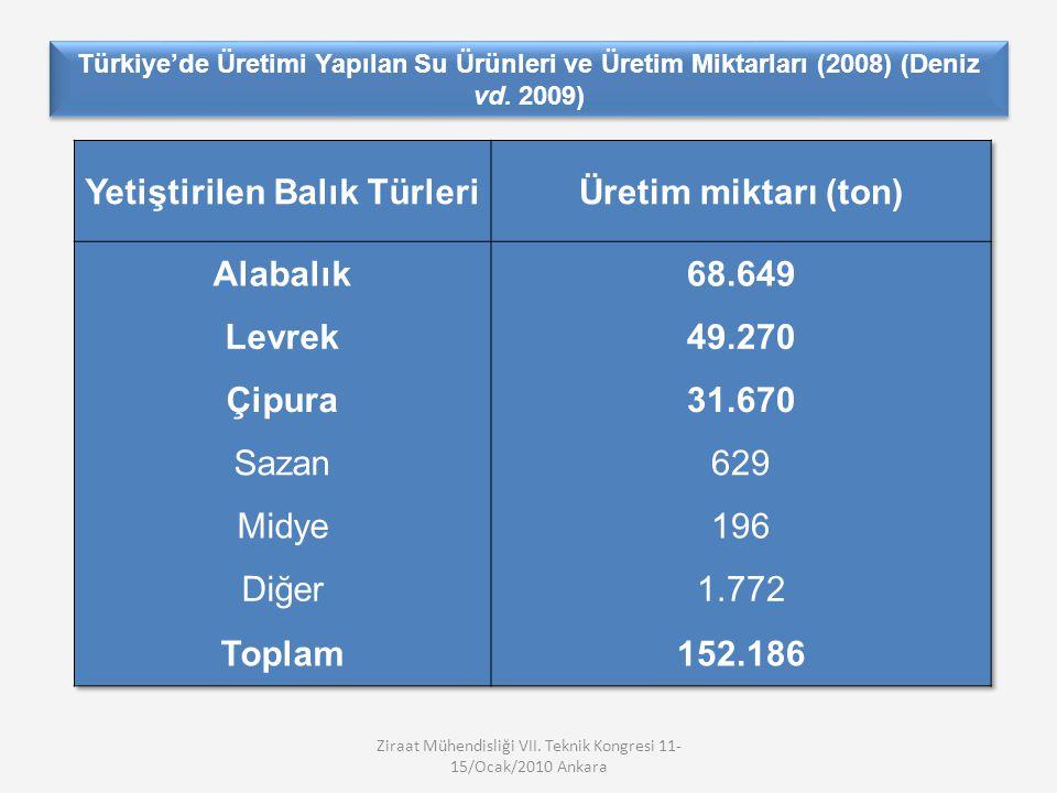 Türkiye'de Üretimi Yapılan Su Ürünleri ve Üretim Miktarları (2008) (Deniz vd.