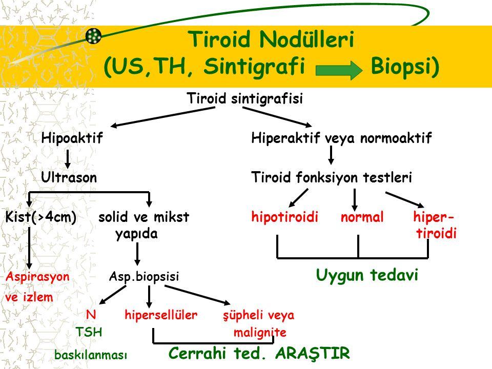 Tiroid Nodülleri (US,TH, Sintigrafi Biopsi) Tiroid sintigrafisi Hipoaktif Hiperaktif veya normoaktif Ultrason Tiroid fonksiyon testleri Kist(>4cm) solid ve miksthipotiroidi normal hiper- yapıda tiroidi Aspirasyon Asp.biopsisi Uygun tedavi ve izlem N hipersellüler şüpheli veya TSH malignite baskılanması Cerrahi ted.