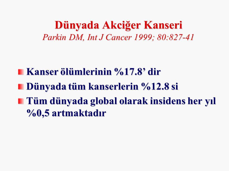 Erkeklerde kanser Oran İnsidens (/100.000) Oran İnsidens (/100.000) 1-Akciğer %38.6 61.6 2-Deri %7.1 11.5 3-Larinks %6.9 10.6 4-Mesane %6.8 11.0 5-Mide %5.2 8.0 6-Prostat %3.1 5.4 Fidaner, Eur J Cancer 2001; 37(1): 83-92 Türkiye'de durum