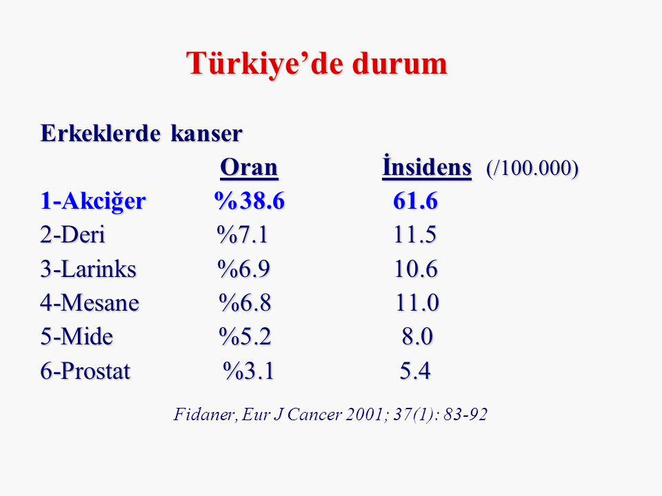 Kadınlarda kanser Oran İnsidens (/100.000) Oran İnsidens (/100.000) 1-Meme %26.7 24.4 2-Deri %8.8 8.8 3-Uterus %6.5 6.4 4-Over %6.4 5.9 5-Serviks %5.9 5.4 6-Akciğer %5.2 5.1 Fidaner, Eur J Cancer 2001; 37(1): 83-92