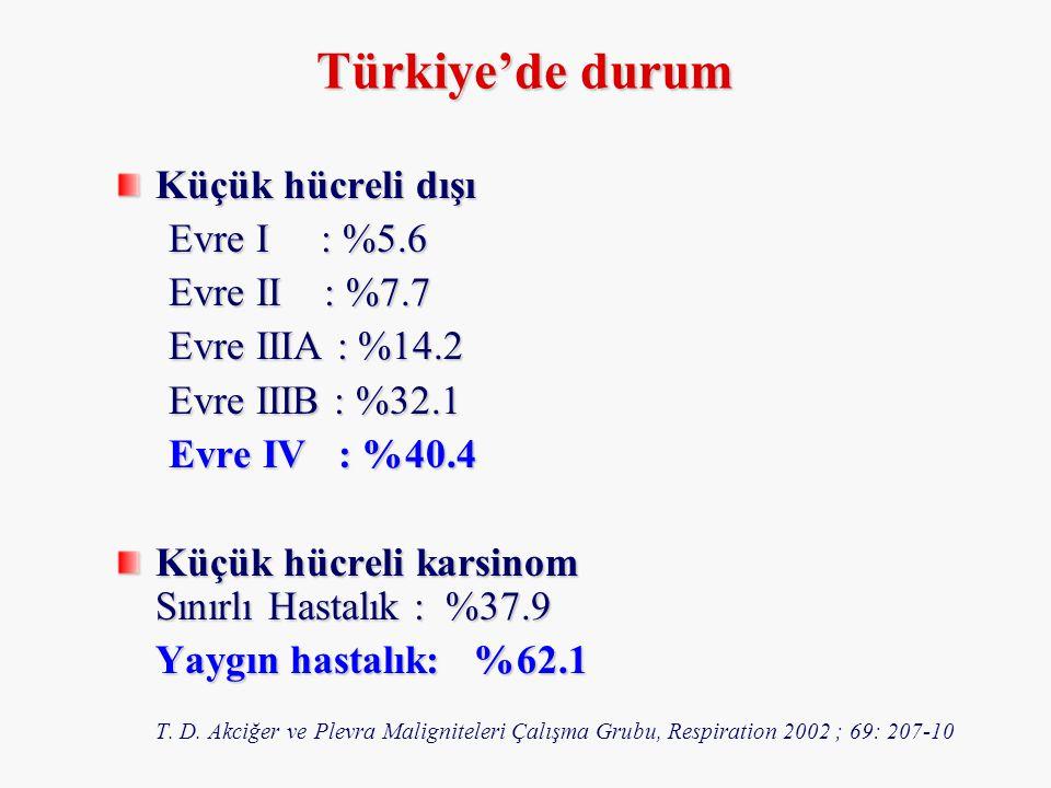 Küçük hücreli dışı Evre I : %5.6 Evre II : %7.7 Evre IIIA : %14.2 Evre IIIB : %32.1 Evre IV : %40.4 Küçük hücreli karsinom Sınırlı Hastalık : %37.9 Ya