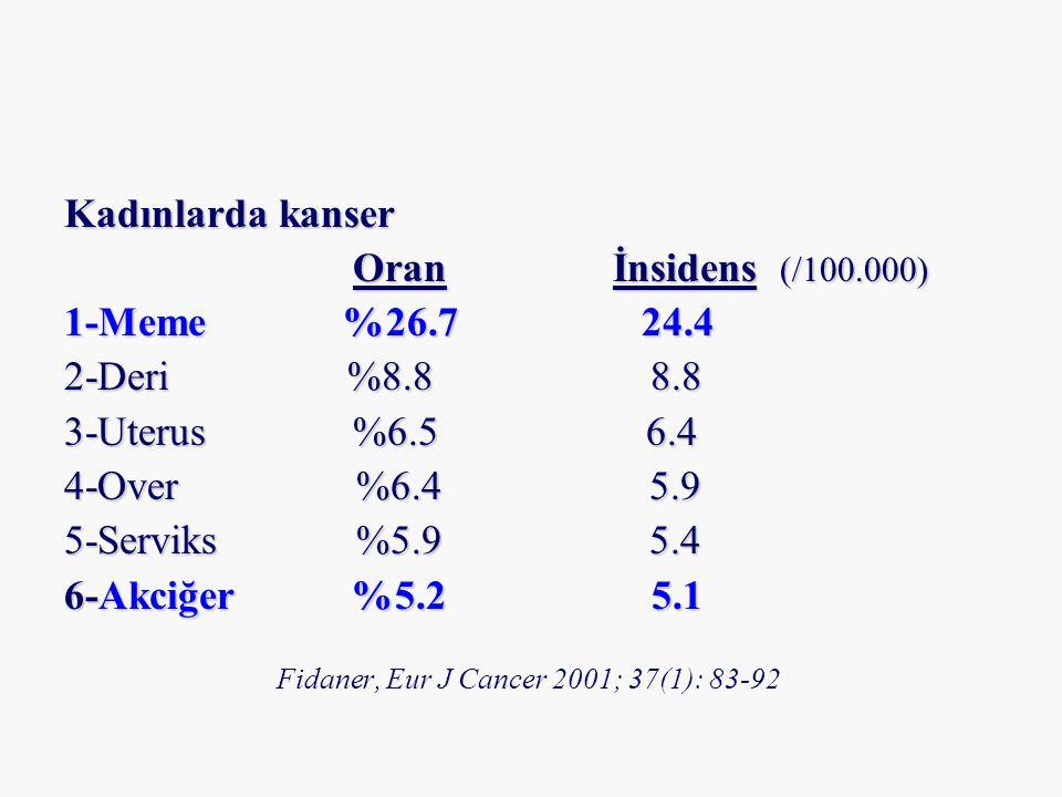 Kadınlarda kanser Oran İnsidens (/100.000) Oran İnsidens (/100.000) 1-Meme %26.7 24.4 2-Deri %8.8 8.8 3-Uterus %6.5 6.4 4-Over %6.4 5.9 5-Serviks %5.9