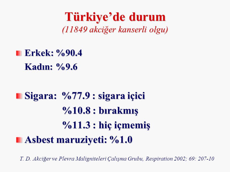 Erkek: %90.4 Kadın: %9.6 Sigara: %77.9 : sigara içici %10.8 : bırakmış %10.8 : bırakmış %11.3 : hiç içmemiş Asbest maruziyeti: %1.0 T. D. Akciğer ve P