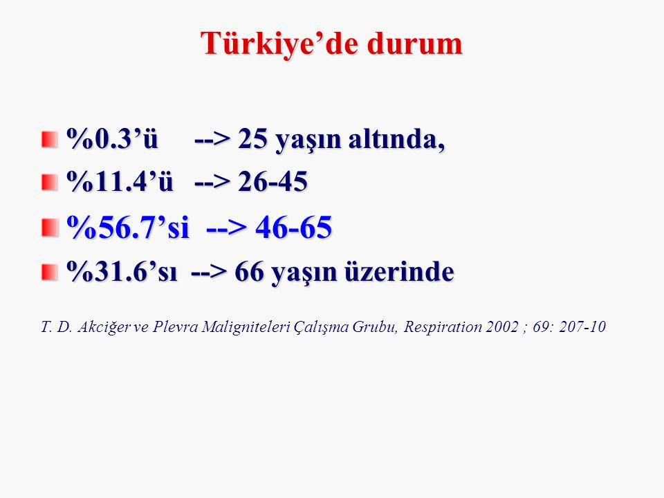 %0.3'ü --> 25 yaşın altında, %11.4'ü --> 26-45 %56.7'si --> 46-65 %31.6'sı --> 66 yaşın üzerinde T. D. Akciğer ve Plevra Maligniteleri Çalışma Grubu,
