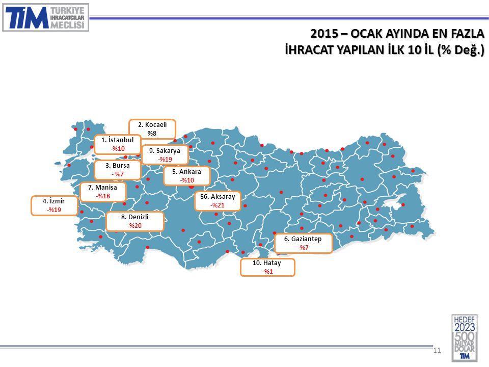 11 2015 – OCAK AYINDA EN FAZLA İHRACAT YAPILAN İLK 10 İL (% Değ.) 2. Kocaeli %8 3. Bursa - %7 1. İstanbul -%10 4. İzmir -%19 5. Ankara -%10 7. Manisa