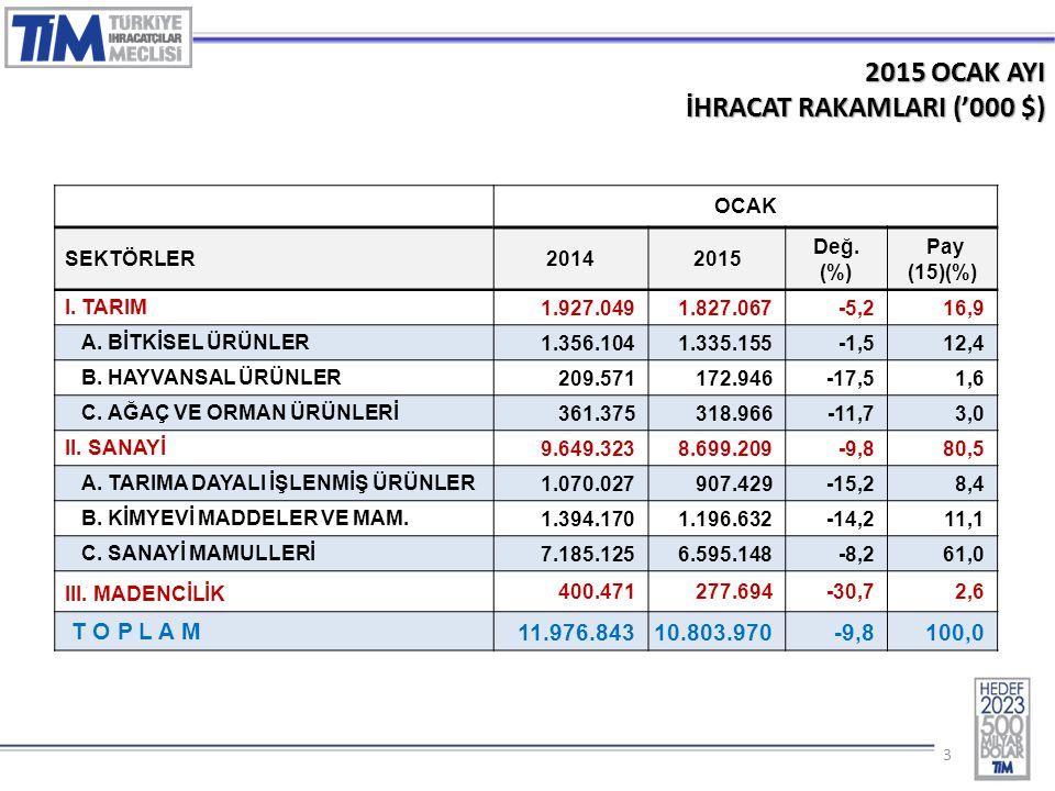 33 2015 OCAK AYI İHRACAT RAKAMLARI ('000 $) OCAK SEKTÖRLER20142015 Değ. (%) Pay (15)(%) I. TARIM 1.927.0491.827.067-5,216,9 A. BİTKİSEL ÜRÜNLER 1.356.