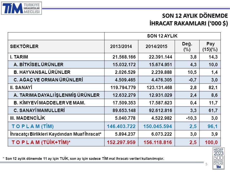 55 SON 12 AYLIK DÖNEMDE İHRACAT RAKAMLARI ('000 $) SON 12 AYLIK SEKTÖRLER2013/20142014/2015 Değ. (%) Pay (15)(%) I. TARIM 21.568.16622.391.1443,814,3