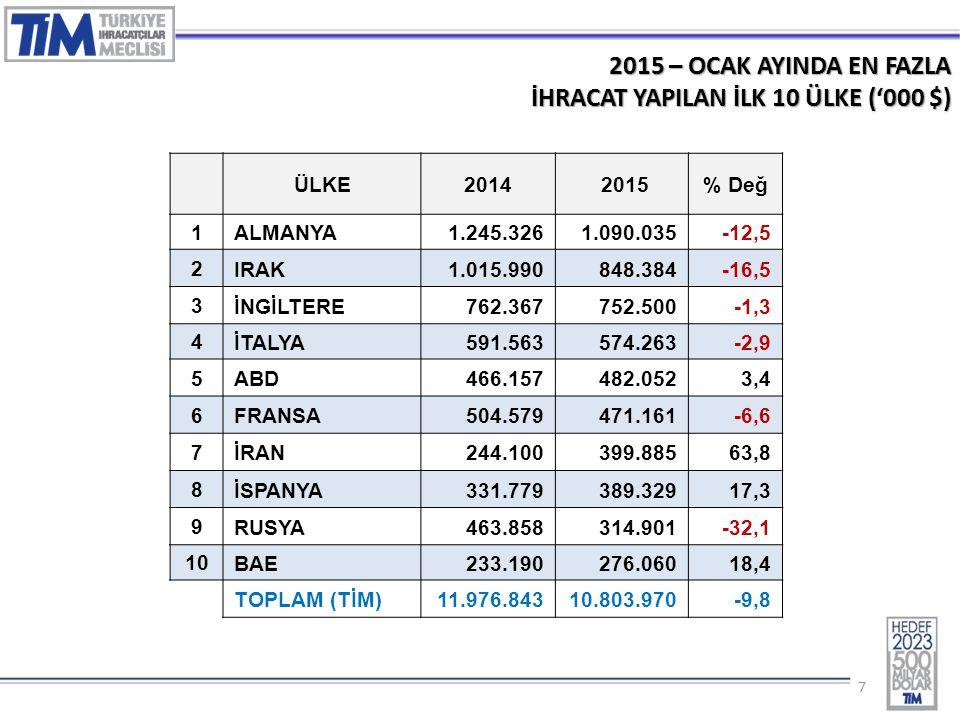 88 2015 – OCAK AYINDA EN FAZLA İHRACAT YAPILAN İLK 10 ÜLKE (% Değ.) 1.