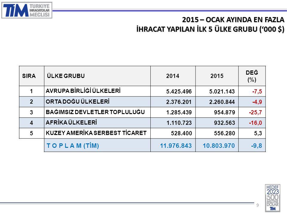 99 2015 – OCAK AYINDA EN FAZLA İHRACAT YAPILAN İLK 5 ÜLKE GRUBU ('000 $) SIRAÜLKE GRUBU20142015 DEĞ (%) 1 AVRUPA BİRLİĞİ ÜLKELERİ 5.425.4965.021.143-7