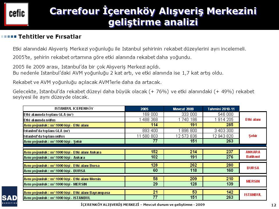 12 İÇERENKÖY ALIŞVERİŞ MERKEZİ – Mevcut durum ve geliştirme - 2009 Carrefour İçerenköy Alışveriş Merkezini geliştirme analizi Tehtitler ve Fırsatlar Etki alanındaki Alışveriş Merkezi yoğunluğu ile Istanbul şehirinin rekabet düzeylerini ayrı incelemeli.