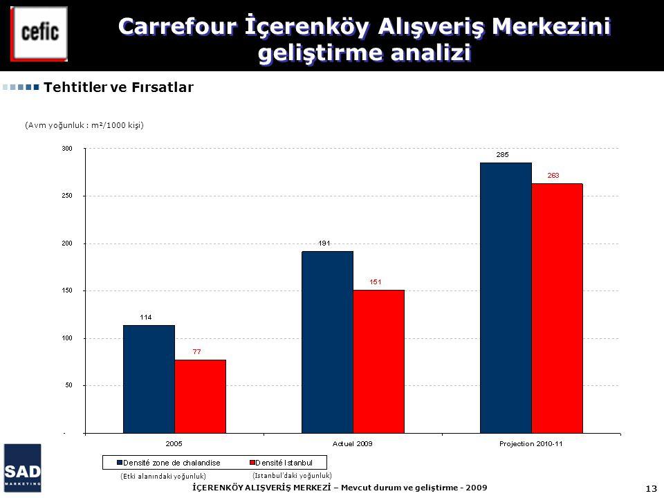 13 İÇERENKÖY ALIŞVERİŞ MERKEZİ – Mevcut durum ve geliştirme - 2009 (Avm yoğunluk : m²/1000 kişi) Tehtitler ve Fırsatlar Carrefour İçerenköy Alışveriş Merkezini geliştirme analizi (Etki alanındaki yoğunluk) (Istanbul'daki yoğunluk)