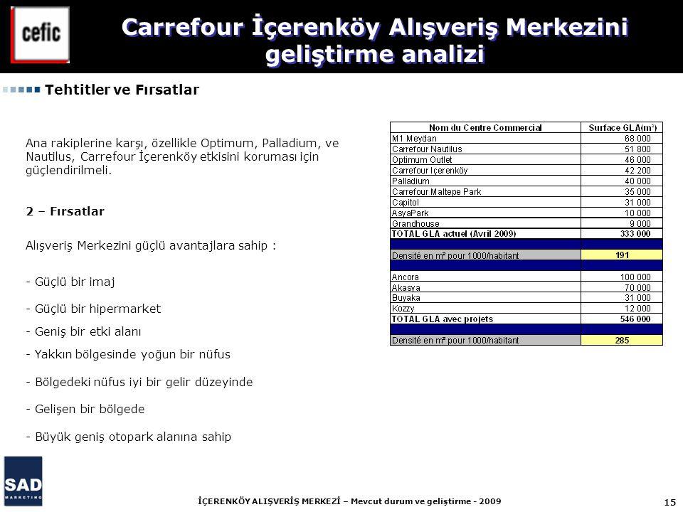 15 İÇERENKÖY ALIŞVERİŞ MERKEZİ – Mevcut durum ve geliştirme - 2009 Carrefour İçerenköy Alışveriş Merkezini geliştirme analizi Tehtitler ve Fırsatlar A