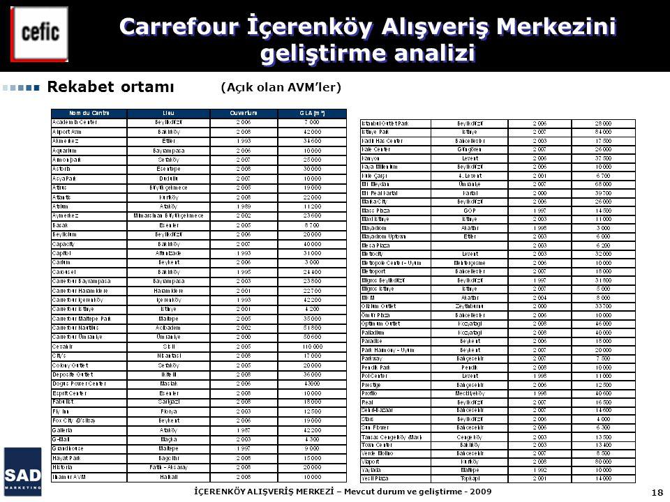 18 İÇERENKÖY ALIŞVERİŞ MERKEZİ – Mevcut durum ve geliştirme - 2009 Carrefour İçerenköy Alışveriş Merkezini geliştirme analizi Rekabet ortamı (Açık ola