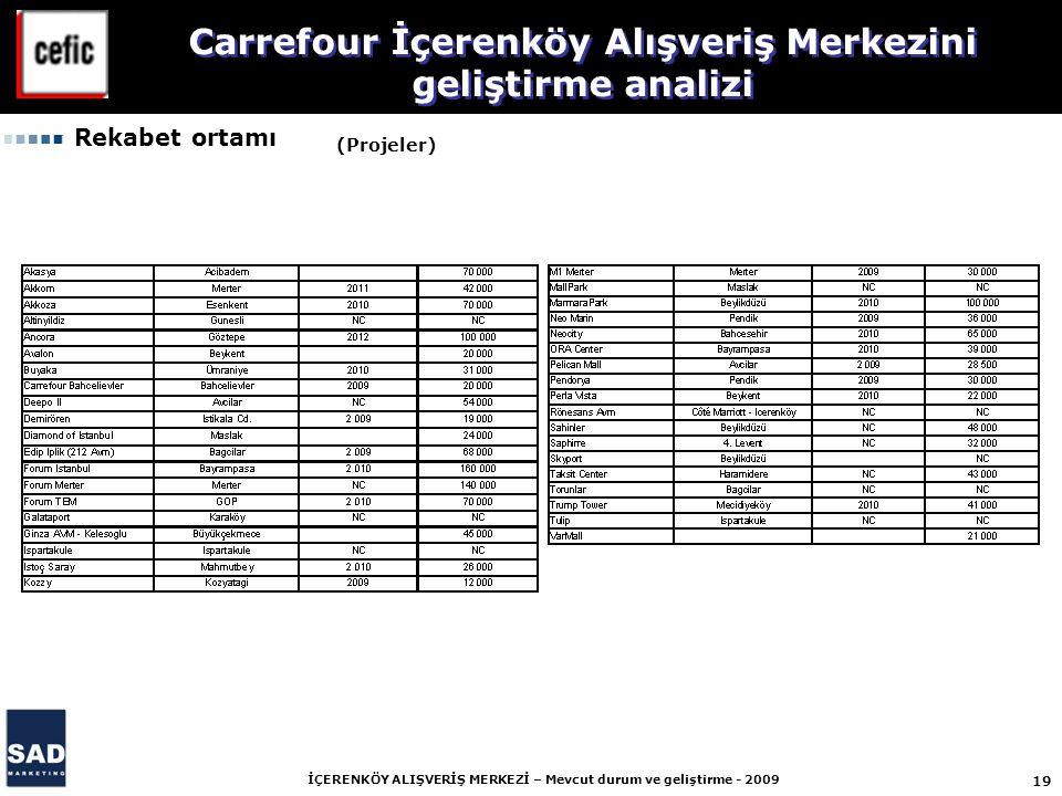 19 İÇERENKÖY ALIŞVERİŞ MERKEZİ – Mevcut durum ve geliştirme - 2009 Carrefour İçerenköy Alışveriş Merkezini geliştirme analizi (Projeler) Rekabet ortamı