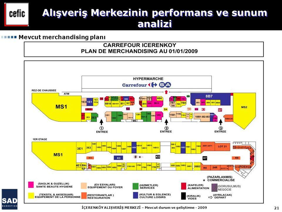 21 İÇERENKÖY ALIŞVERİŞ MERKEZİ – Mevcut durum ve geliştirme - 2009 Alışveriş Merkezinin performans ve sunum analizi Mevcut merchandising planı