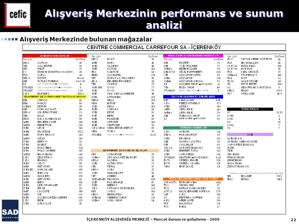 22 İÇERENKÖY ALIŞVERİŞ MERKEZİ – Mevcut durum ve geliştirme - 2009 Alışveriş Merkezinin performans ve sunum analizi Alışveriş Merkezinde bulunan mağazalar