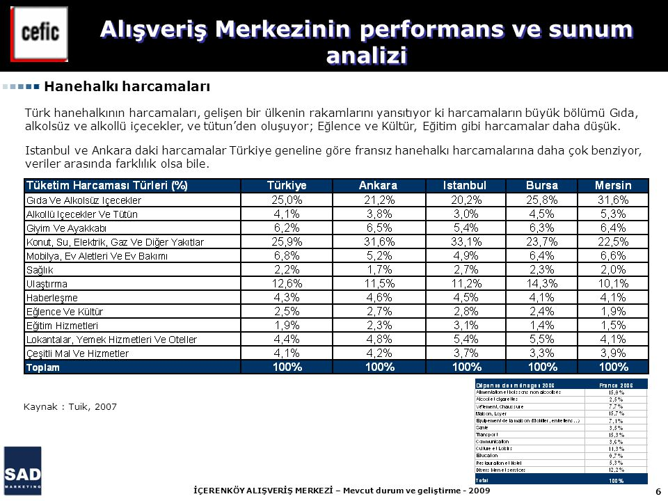 6 İÇERENKÖY ALIŞVERİŞ MERKEZİ – Mevcut durum ve geliştirme - 2009 Alışveriş Merkezinin performans ve sunum analizi Hanehalkı harcamaları Kaynak : Tuik, 2007 Türk hanehalkının harcamaları, gelişen bir ülkenin rakamlarını yansıtıyor ki harcamaların büyük bölümü Gıda, alkolsüz ve alkollü içecekler, ve tütun'den oluşuyor; Eğlence ve Kültür, Eğitim gibi harcamalar daha düşük.