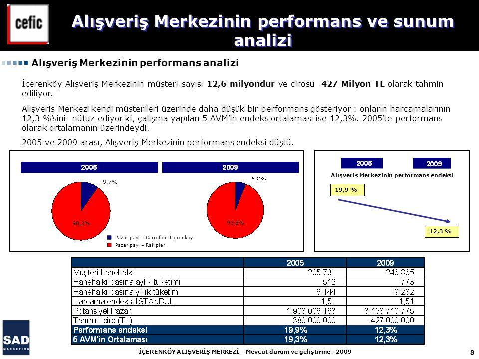8 İÇERENKÖY ALIŞVERİŞ MERKEZİ – Mevcut durum ve geliştirme - 2009 19,9 % 12,3 % Pazar payı – Carrefour İçerenköy Pazar payı – Rakipler 9,7% Alışveriş
