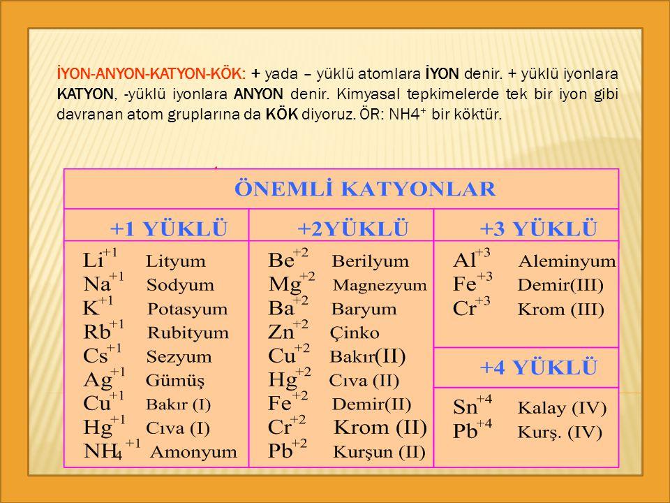 İYON-ANYON-KATYON-KÖK: + yada – yüklü atomlara İYON denir. + yüklü iyonlara KATYON, -yüklü iyonlara ANYON denir. Kimyasal tepkimelerde tek bir iyon gi