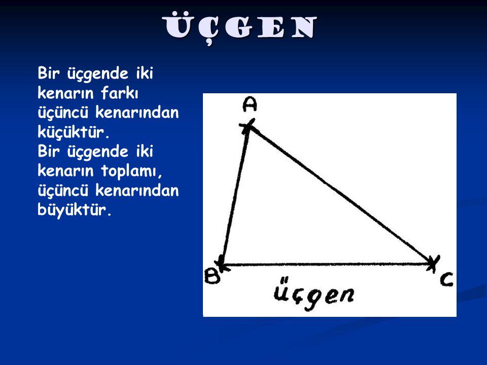 ÜÇGEN Bir üçgende iki kenarın farkı üçüncü kenarından küçüktür. Bir üçgende iki kenarın toplamı, üçüncü kenarından büyüktür.