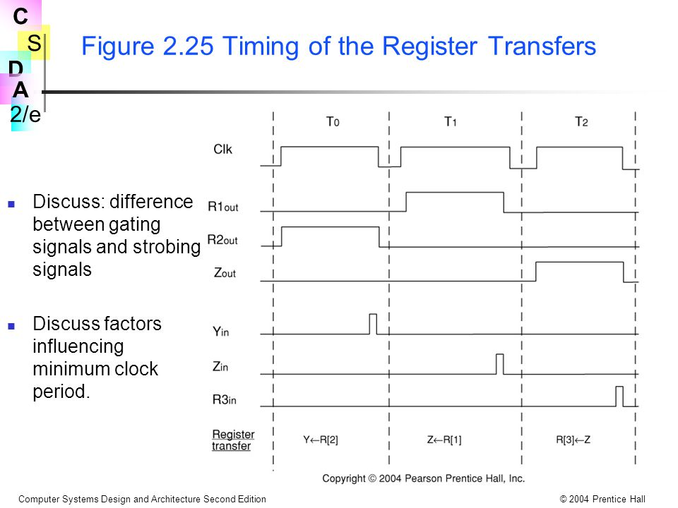 S 2/e C D A Computer Systems Design and Architecture Second Edition© 2004 Prentice Hall Figure 2.25 Timing of the Register Transfers Discuss: difference between gating signals and strobing signals Discuss factors influencing minimum clock period.