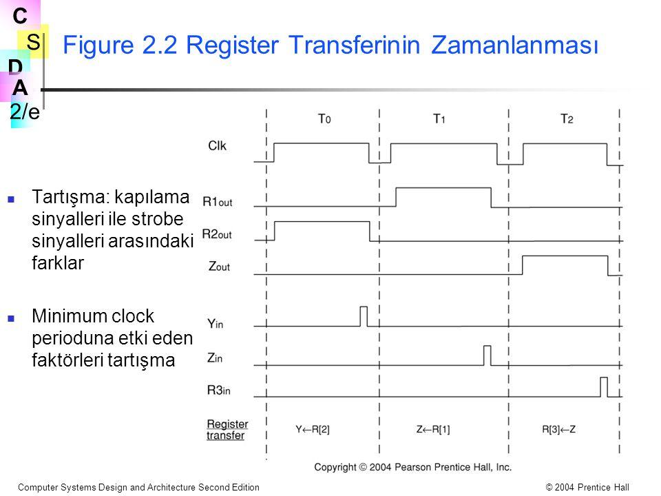 S 2/e C D A Computer Systems Design and Architecture Second Edition© 2004 Prentice Hall Figure 2.2 Register Transferinin Zamanlanması Tartışma: kapıla