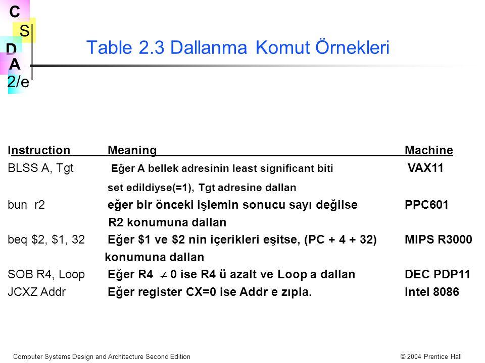 S 2/e C D A Computer Systems Design and Architecture Second Edition© 2004 Prentice Hall Table 2.3 Dallanma Komut Örnekleri InstructionMeaningMachine B