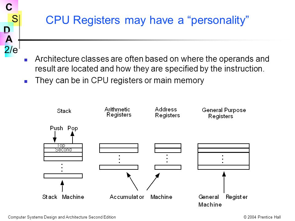 S 2/e C D A Computer Systems Design and Architecture Second Edition© 2004 Prentice Hall CPU Registers may have a personality Architecture classes are often based on where the operands and result are located and how they are specified by the instruction.