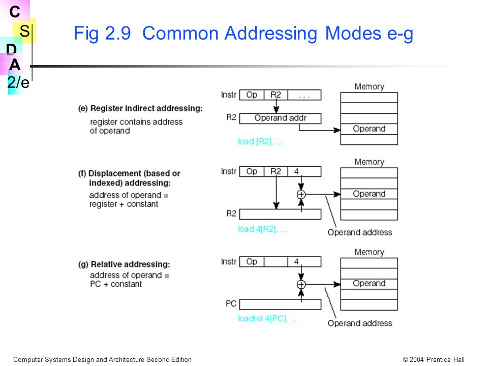 S 2/e C D A Computer Systems Design and Architecture Second Edition© 2004 Prentice Hall Fig 2.9 Common Addressing Modes e-g