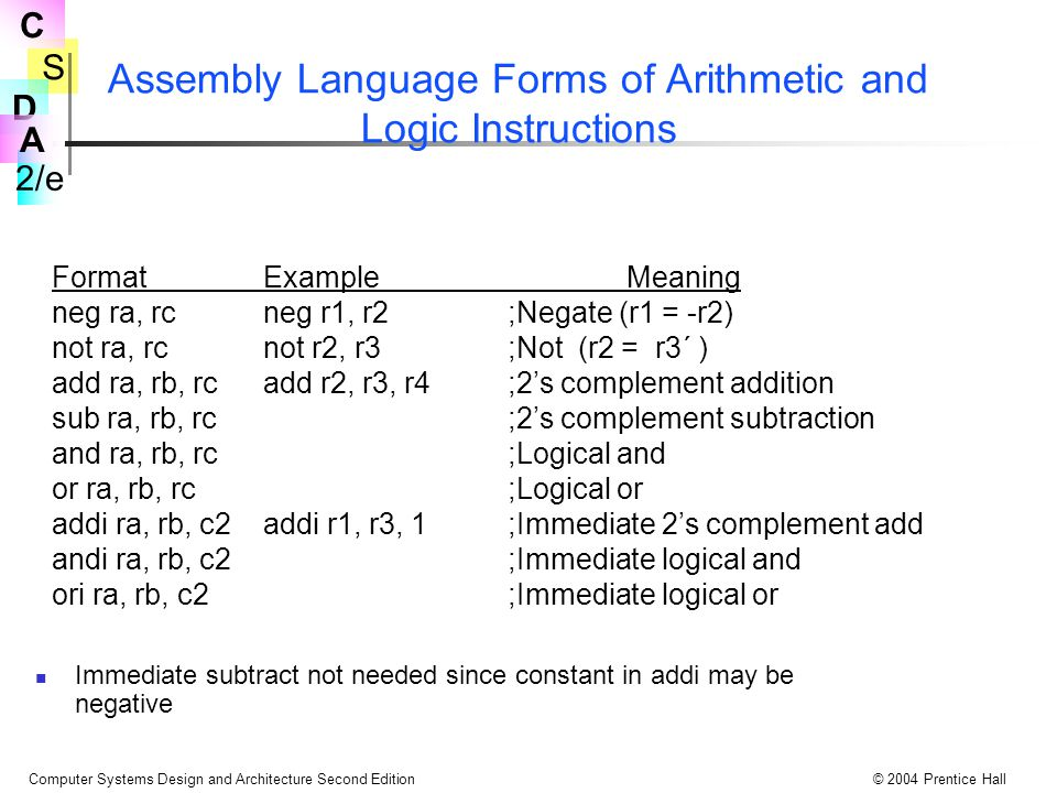 S 2/e C D A Computer Systems Design and Architecture Second Edition© 2004 Prentice Hall Assembly Language Forms of Arithmetic and Logic Instructions Immediate subtract not needed since constant in addi may be negative FormatExampleMeaning neg ra, rcneg r1, r2;Negate (r1 = -r2) not ra, rcnot r2, r3;Not (r2 = r3´ ) add ra, rb, rcadd r2, r3, r4;2's complement addition sub ra, rb, rc;2's complement subtraction and ra, rb, rc;Logical and or ra, rb, rc;Logical or addi ra, rb, c2 addi r1, r3, 1 ;Immediate 2's complement add andi ra, rb, c2;Immediate logical and ori ra, rb, c2;Immediate logical or