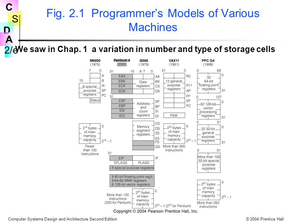S 2/e C D A Computer Systems Design and Architecture Second Edition© 2004 Prentice Hall CPU Register Çeşitleri Mimari sınıfları, genelde operandların ve sonuçların yerleşimine ve komut tarafından nasıl belirtildiğine bağlıdır.