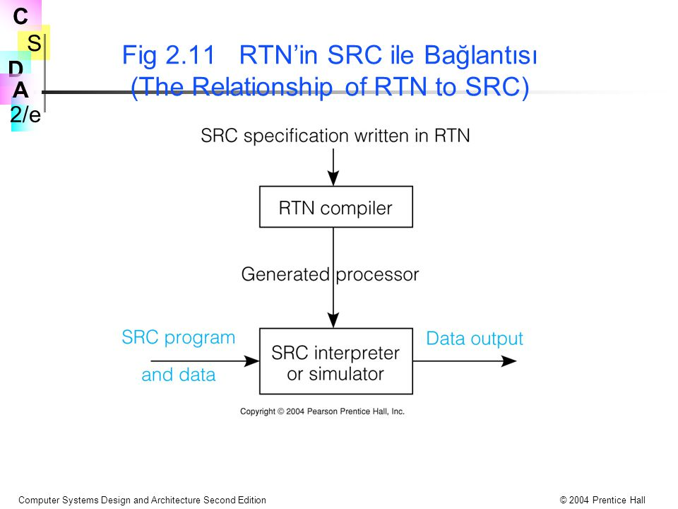 S 2/e C D A Computer Systems Design and Architecture Second Edition© 2004 Prentice Hall Fig 2.11 RTN'in SRC ile Bağlantısı (The Relationship of RTN to SRC)