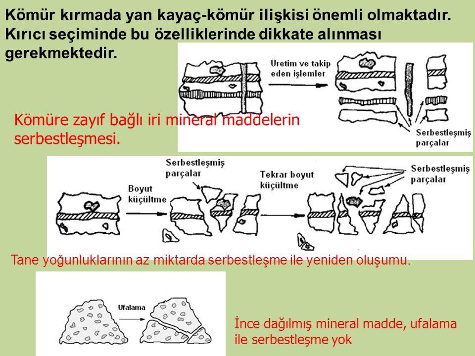 İri boyutlu hammaddelerin boyutlarının ufalama ile küçültülmesinde dört temel yol vardır.