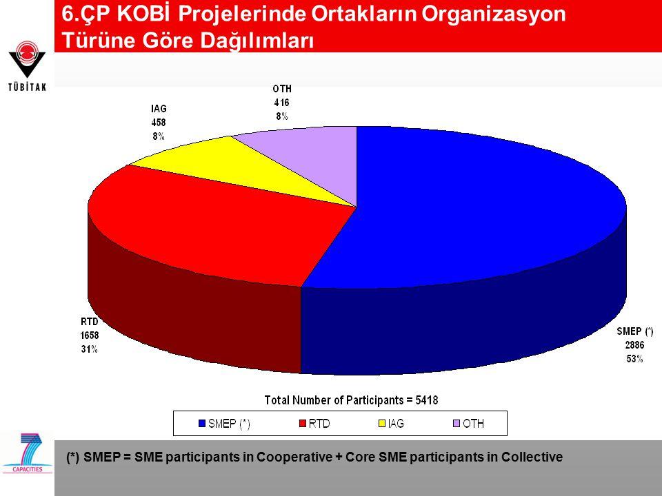 6.ÇP KOBİ Projelerinde Ortakların Organizasyon Türüne Göre Dağılımları (*) SMEP = SME participants in Cooperative + Core SME participants in Collective