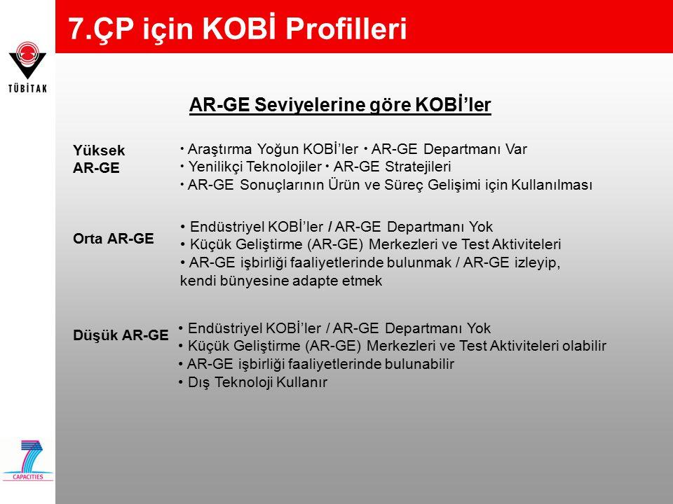 AR-GE Seviyelerine göre KOBİ'ler Yüksek AR-GE  Araştırma Yoğun KOBİ'ler  AR-GE Departmanı Var  Yenilikçi Teknolojiler  AR-GE Stratejileri  AR-GE Sonuçlarının Ürün ve Süreç Gelişimi için Kullanılması Orta AR-GE Düşük AR-GE Endüstriyel KOBİ'ler / AR-GE Departmanı Yok Küçük Geliştirme (AR-GE) Merkezleri ve Test Aktiviteleri olabilir AR-GE işbirliği faaliyetlerinde bulunabilir Dış Teknoloji Kullanır Endüstriyel KOBİ'ler / AR-GE Departmanı Yok Küçük Geliştirme (AR-GE) Merkezleri ve Test Aktiviteleri AR-GE işbirliği faaliyetlerinde bulunmak / AR-GE izleyip, kendi bünyesine adapte etmek 7.ÇP için KOBİ Profilleri