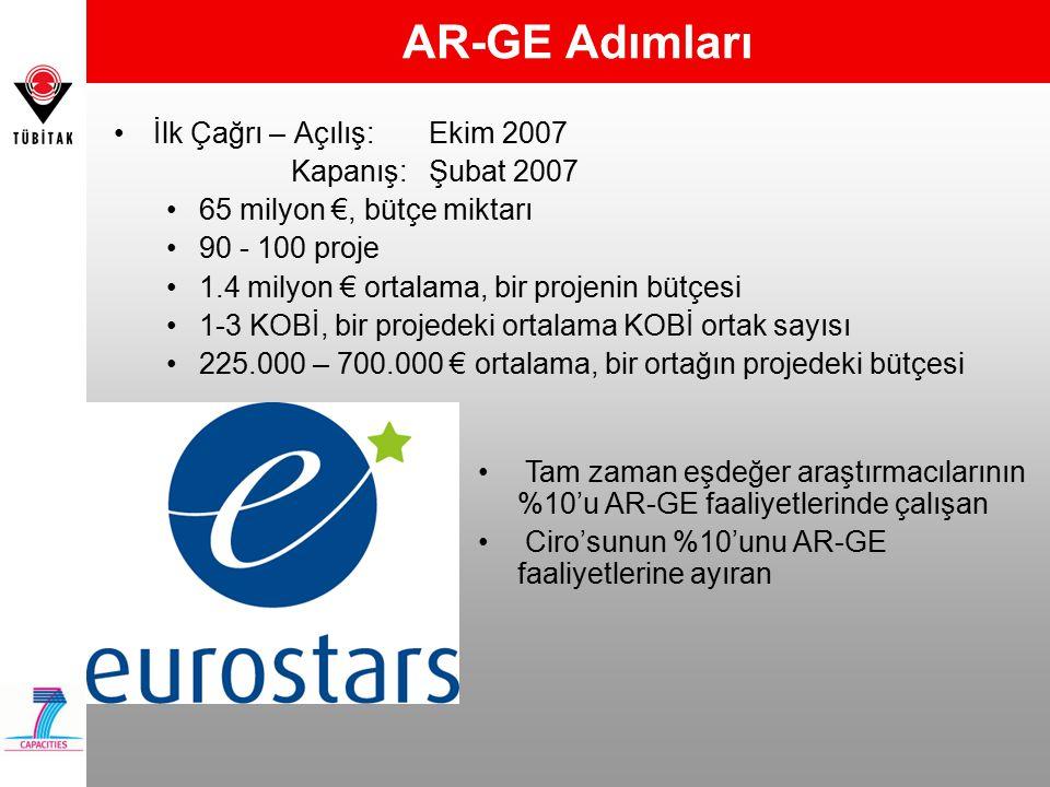 AR-GE Adımları Tam zaman eşdeğer araştırmacılarının %10'u AR-GE faaliyetlerinde çalışan Ciro'sunun %10'unu AR-GE faaliyetlerine ayıran İlk Çağrı – Açılış: Ekim 2007 Kapanış: Şubat 2007 65 milyon €, bütçe miktarı 90 - 100 proje 1.4 milyon € ortalama, bir projenin bütçesi 1-3 KOBİ, bir projedeki ortalama KOBİ ortak sayısı 225.000 – 700.000 € ortalama, bir ortağın projedeki bütçesi