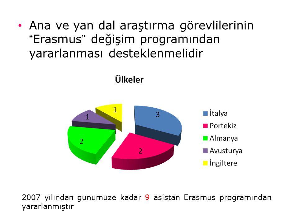 Ana ve yan dal araştırma görevlilerinin Erasmus değişim programından yararlanması desteklenmelidir 2007 yılından günümüze kadar 9 asistan Erasmus programından yararlanmıştır