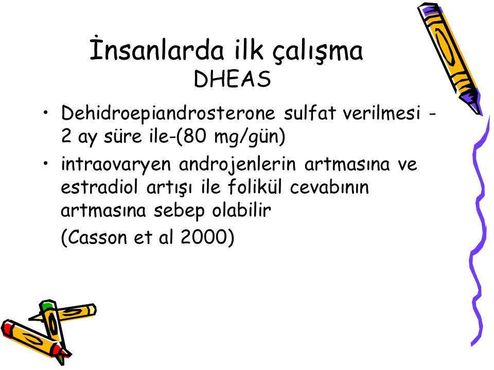İnsanlarda ilk çalışma DHEAS Dehidroepiandrosterone sulfat verilmesi - 2 ay süre ile-(80 mg/gün) intraovaryen androjenlerin artmasına ve estradiol artışı ile folikül cevabının artmasına sebep olabilir (Casson et al 2000)