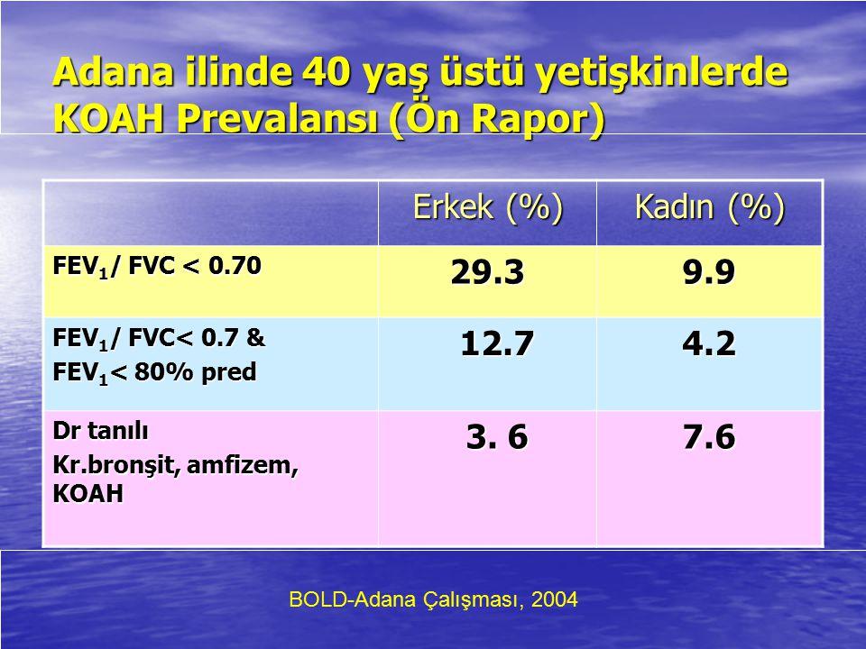 Adana ilinde 40 yaş üstü yetişkinlerde KOAH Prevalansı (Ön Rapor) Erkek (%) Kadın (%) FEV 1 / FVC < 0.70 29.3 9.9 FEV 1 / FVC< 0.7 & FEV 1 < 80% pred