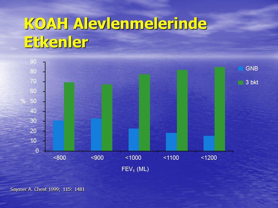 KOAH Alevlenmelerinde Etkenler Sayıner A. Chest 1999; 115: 1481 0 10 20 30 40 50 60 70 80 90 <800<900<1000<1100<1200 GNB 3 bkt % FEV 1 (ML)