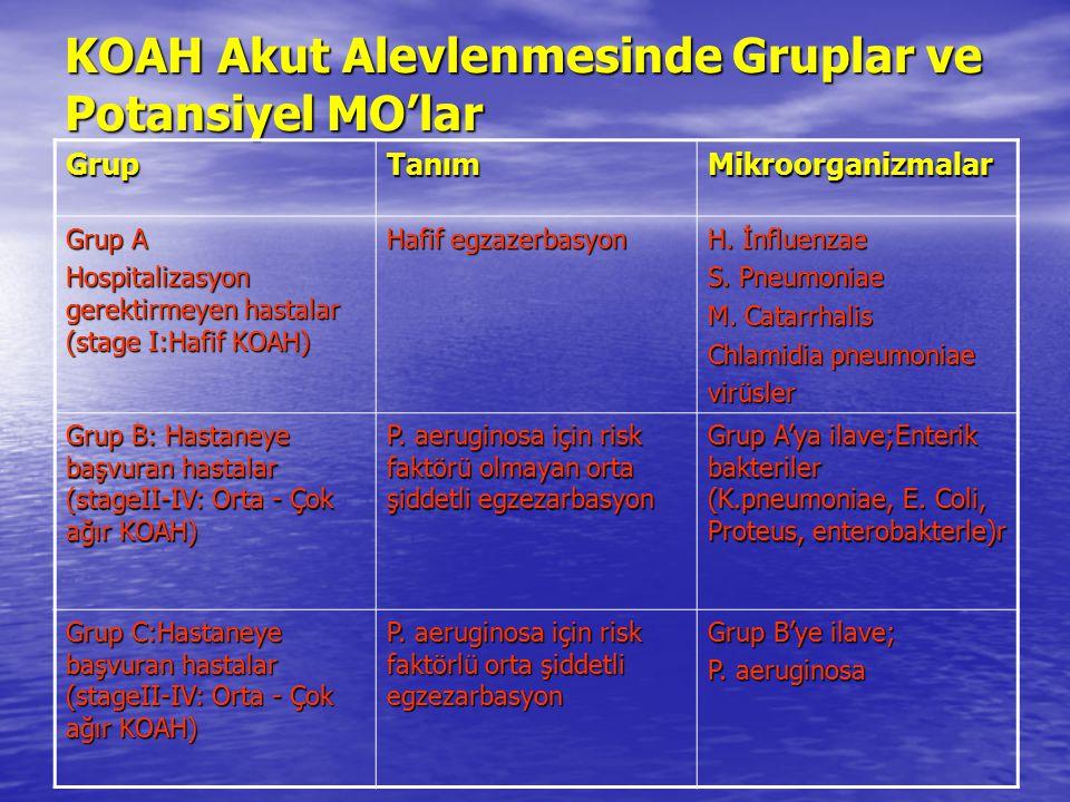 KOAH Akut Alevlenmesinde Gruplar ve Potansiyel MO'lar GrupTanımMikroorganizmalar Grup A Hospitalizasyon gerektirmeyen hastalar (stage I:Hafif KOAH) Ha