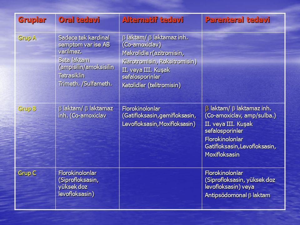 Gruplar Oral tedavi Alternatif tedavi Parenteral tedavi Grup A Sadece tek kardinal semptom var ise AB verilmez. Beta laktam (ampisilin/amoksisilin Tet